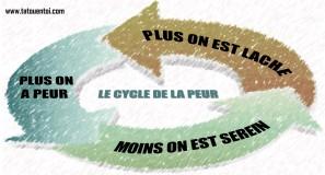 LE CYCLE DE LA PEUR